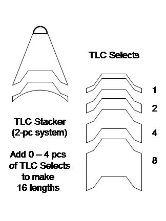 TLC Packer Stacker diagram shows how TLC Selects are inserted between the Pusher and body to add length